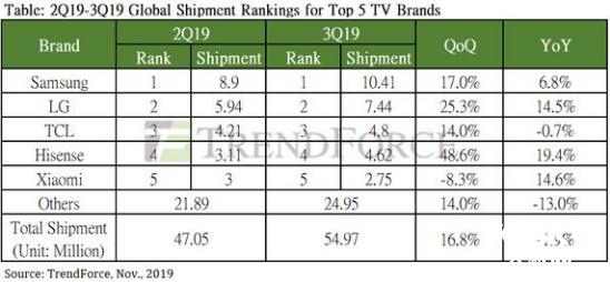 季度增长率16.8% 第三季度电视出货量约5500万台