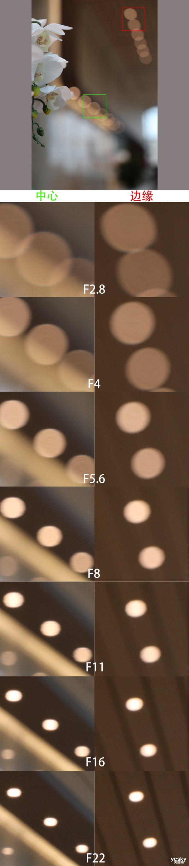 新一代标变镜皇 RF24-70mm F2.8 L IS USM 体验简评