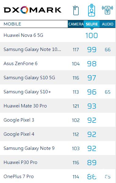 DxOMark公布华为nova 6 5G自拍得分 总分100成新科状元