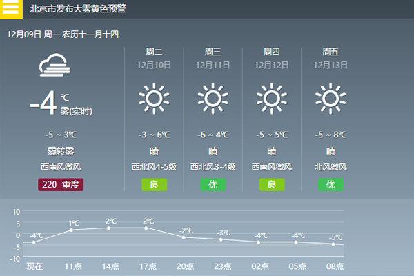 北京发大雾黄色预警气温接近冰点 净化器准备好了吗?