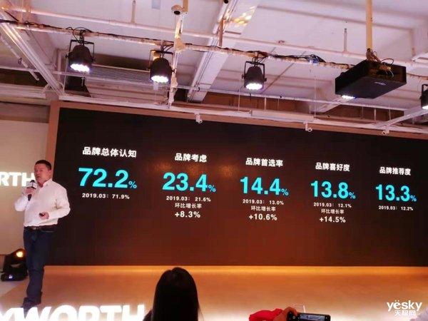 创维电视宣布出货量再获国内第一 豪掷2亿元战略营销