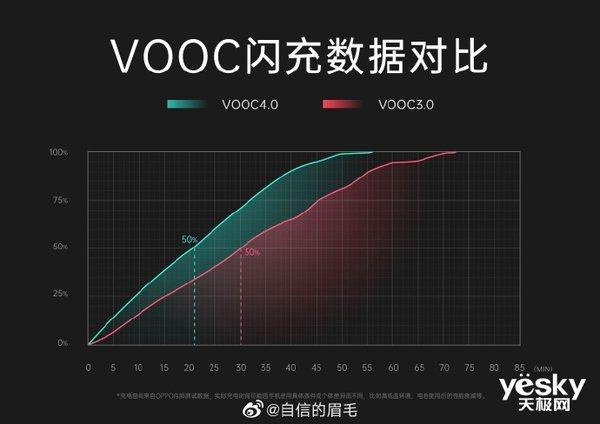 OPPO Reno3 Pro将搭载VOOC4.0 新机实锤信息快来了解一下!