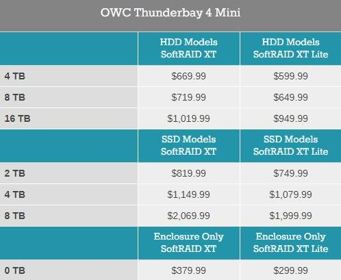 OWC发布ThunderBay 4 Mini DAS存储新品