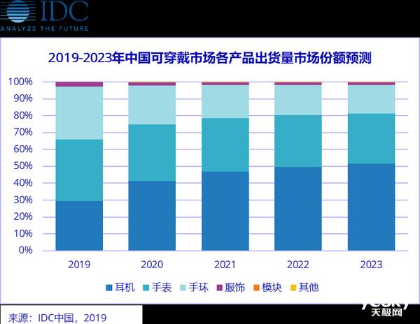 IDC:2019年Q3中国可穿戴市场出货量同比增长45.2%