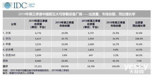 涨幅110% 华为在手机市场外迅猛增长