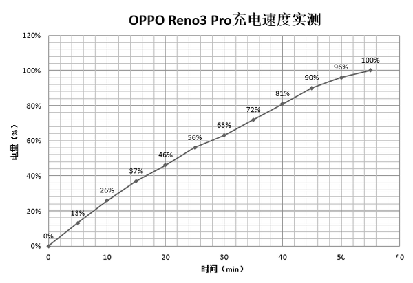 "OPPO Reno3 Pro评测:面向5G时代的视频手机 ""超级防抖Pro""提升影像能力"
