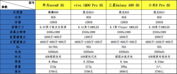 年末换机 这几款3000元价位5G手机不了解下么?