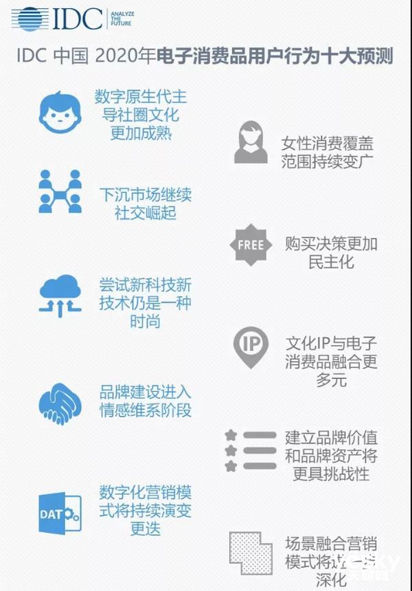 IDC 2020年电子消费品用户十大预测
