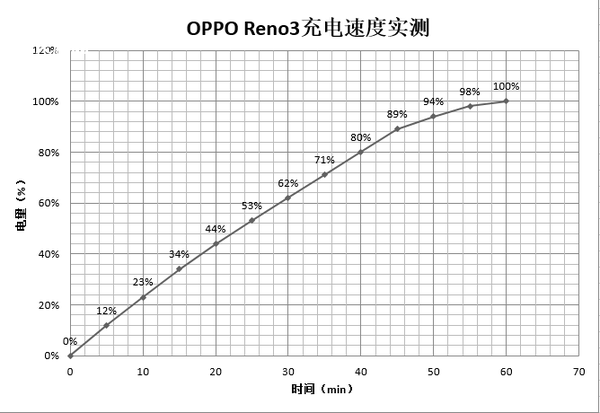 """OPPO Reno3评测:天玑1000L+视频超级双防抖实力""""圈粉"""""""