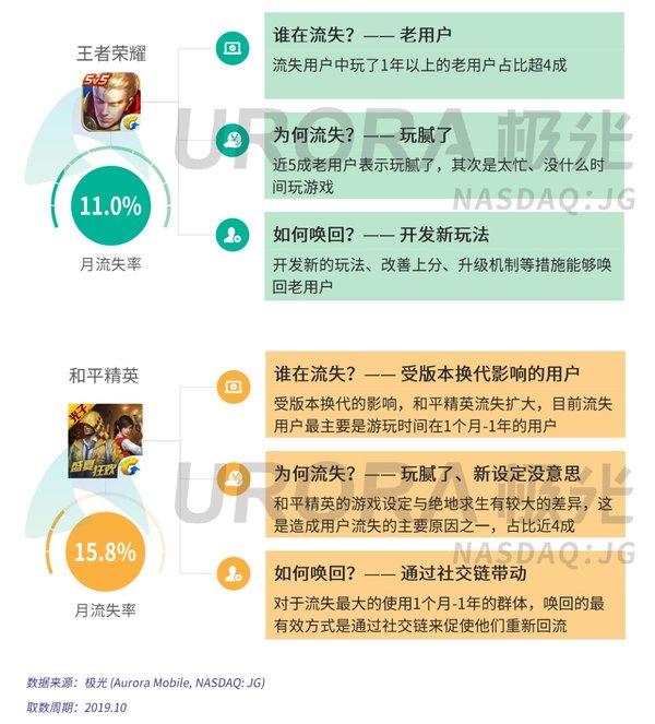 王者荣耀老玩家退坑占4成 月流失率达10%