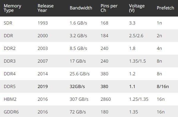 美光出样DDR5内存:1Znm下性能暴涨85%