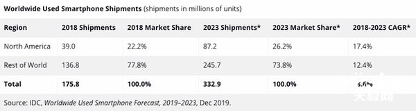 2019二手手机市场增长17% IDC:到2023年稳定增长