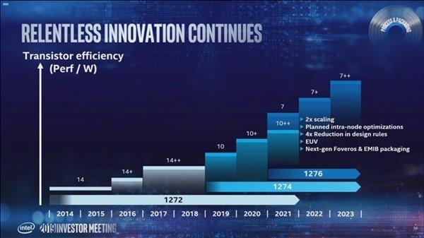 台积电7nm代工:英特尔DG2显卡2022年发布