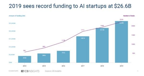 一周AI大事盘点:AI预测太阳风暴,2019年AI创业资金达266亿美元