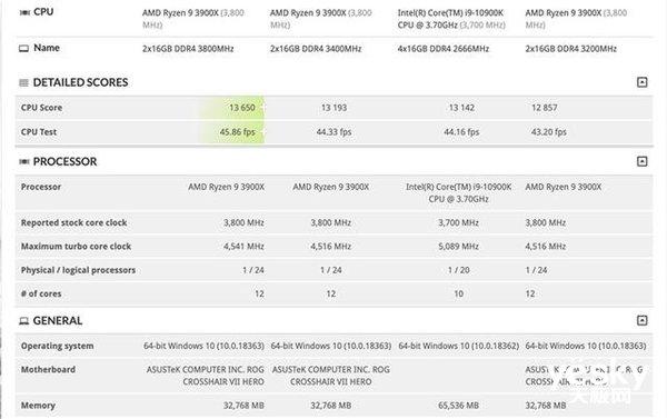战平R9-3900X 英特尔酷睿i9-10900K3DMark跑分曝光