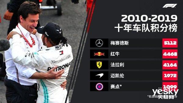 AMD宣布赞助梅赛德斯AMG车队 见证七冠王?