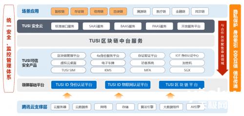 """腾讯TUSI区块链荣获""""2019最具价值联盟链""""称号 助力智慧城市建设"""