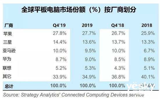 报告:联想平板Q4出货量同比增长8% 苹果下降7%