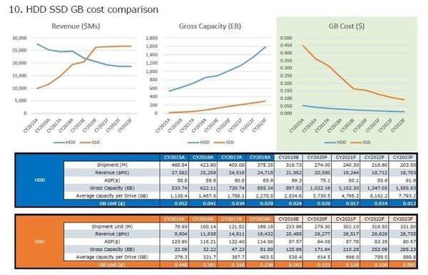 2020年SSD固态硬盘出货量将超越HDD机械硬盘