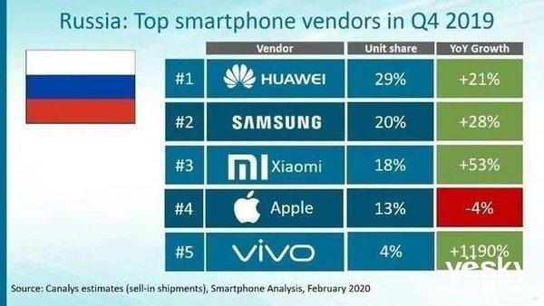 俄罗斯最受欢迎的手机牌子:中国品牌成功登顶 苹果仅排第四