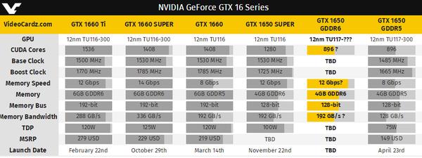 疑似NVIDIA升级GTX 1650:显存更换至GDDR6