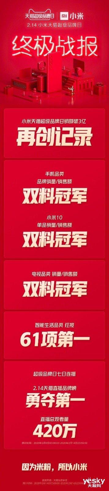 小米天猫超级品牌日终极战报:销售额破3亿元!手机、电视全大卖