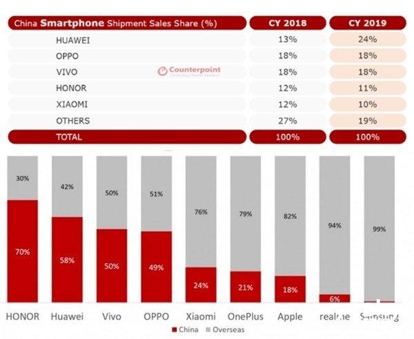 最新数据显示:2019年全球5G智能手机总销量的近一半来自中国
