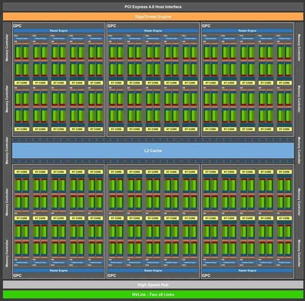 英伟达7nm安培核心曝光:最高7680个CUDA