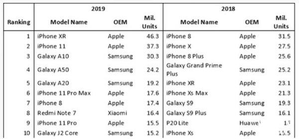 卖出4630万台 iPhoneXR成为2019年最畅销的手机