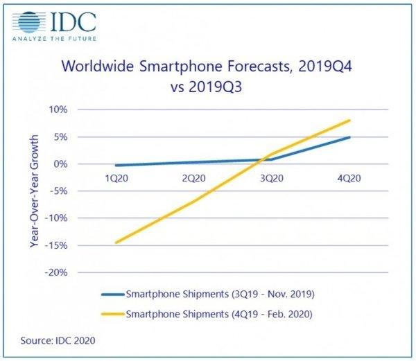 IDC:2020H1全球智能手机市场将下滑10%