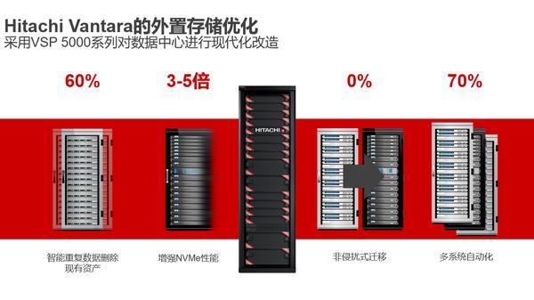 好风凭借力,企业信息化建设须因地制宜选择数据存储最佳方案