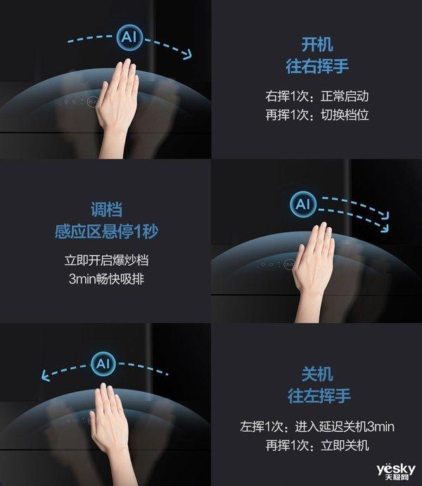 同质化下的突破 云米互联网油烟机的AI手势控制