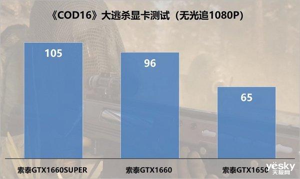 秒杀PUBG,三天超1500W玩家,《COD16》吃鸡靠免费火起来的?