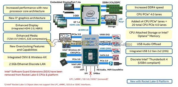 英特尔11代酷睿将支持PCIe 4.0以及USB 3.2