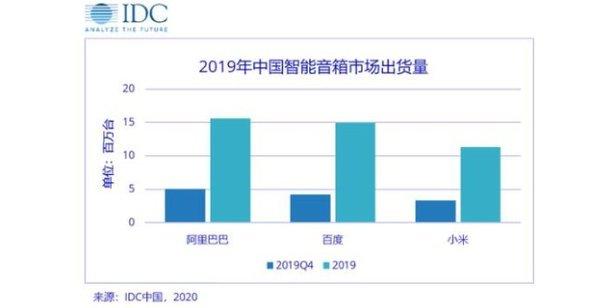 智能音箱成新兴爆款 头部厂商市场份额占比超9成