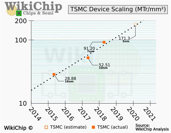 较7nm提升88% 台积电5nm工艺比预期的更强