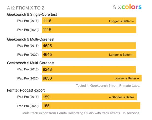 新iPad Pro性能大幅领先新MacBook Air 1万块你会选哪个?