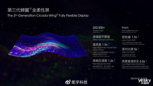 柔宇发布第三代柔性屏 官宣将与中兴展开合作