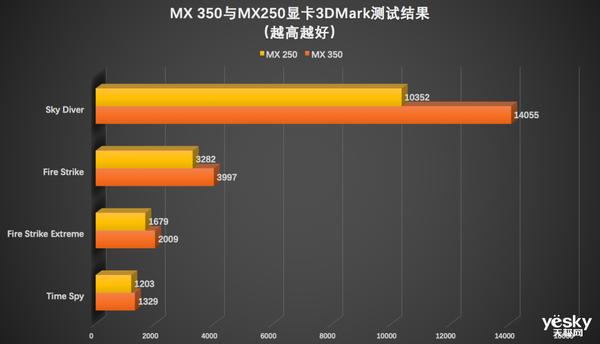 极博士课堂:英伟达MX350独显能玩游戏吗?
