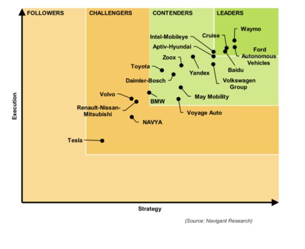 NVIDIA在自动驾驶汽车行业报告中位列榜首