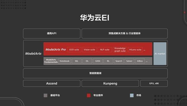 助力行业AI落地,ModelArts Pro在华为开发者大会上发布