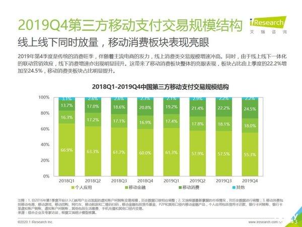 艾瑞發布Q4移動數據報告:中國第三方移動支付交易規模達59.8萬億元