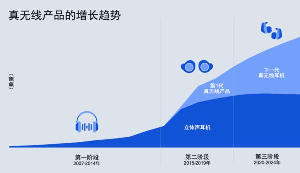 高通新一代超低功耗蓝牙SoC助力真无线耳机快速发展