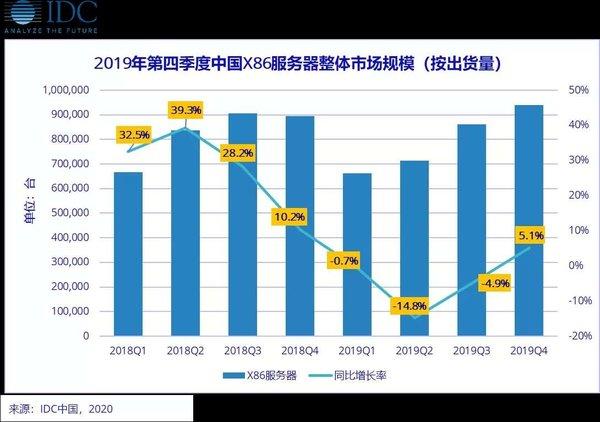 浪潮/华为领衔 IDC公布2019年中国X86服务器出货量
