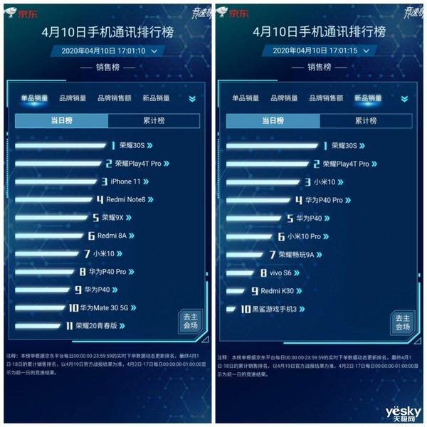 荣耀Play4T Pro勇夺京东新品/单品当日销量亚军,冠军是荣耀30S