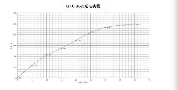 65W SuperVOOC2.0超级闪充10分钟回血40% OPPO Ace2闪充续航评测