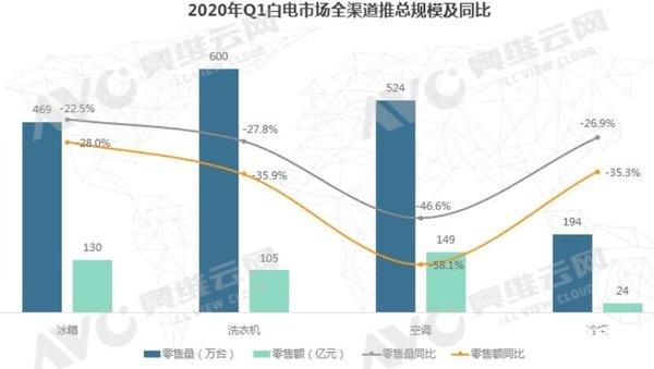 疫情影响 2020年Q1洗衣机市场零售量下降27.8%