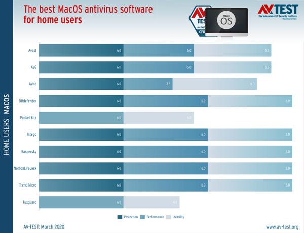 AV-TEST发布macOS安全软件横评成绩单