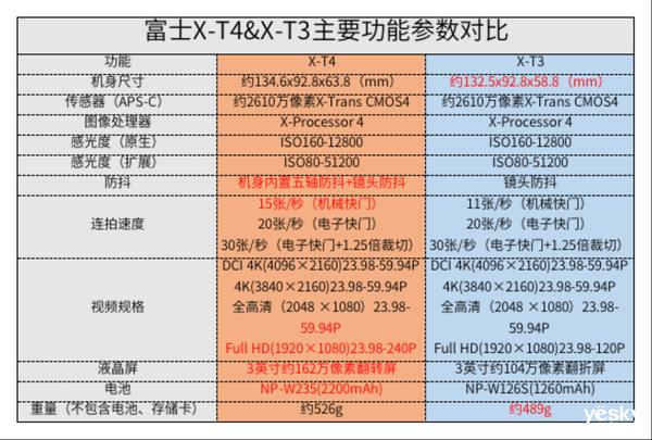"""X系列十年之""""利�Α�,富士X-T4�o反相�C�u�y"""