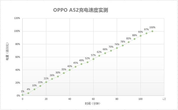 OPPO A52综合评测:你要的AI四摄+持久续航它都有